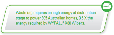 Waste rag requires enough energy at distribution stage to power 895 Australian homes, 3.5 X the energy required by WYPALL* X80 Wipers