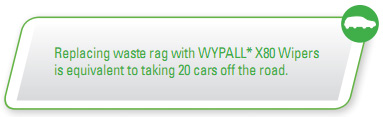 Replacing waste rag with WYPALL* X80 Wipers is equivalent to taking 20 cars off the road