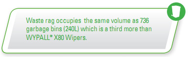 Waste rage occupies the same volume as 736 garbage bins (240L) which is a third more than WYPALL* X80 Wipers